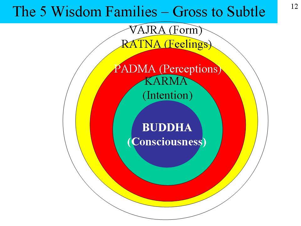 File:5Wisdoms1001 jpg - Chinese Buddhist Encyclopedia