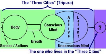 Three-cities-levels.jpg