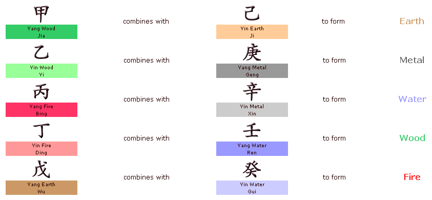 Combination of the Heavenly Stems - Chinese Buddhist Encyclopedia