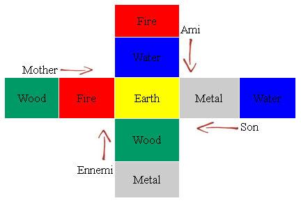 Djoungtsi Astrology - Chinese Buddhist Encyclopedia